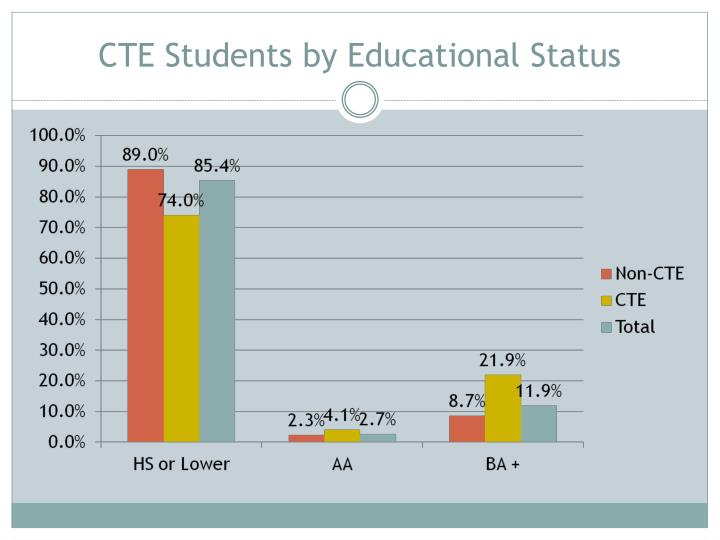 CTE Students by Educational Status