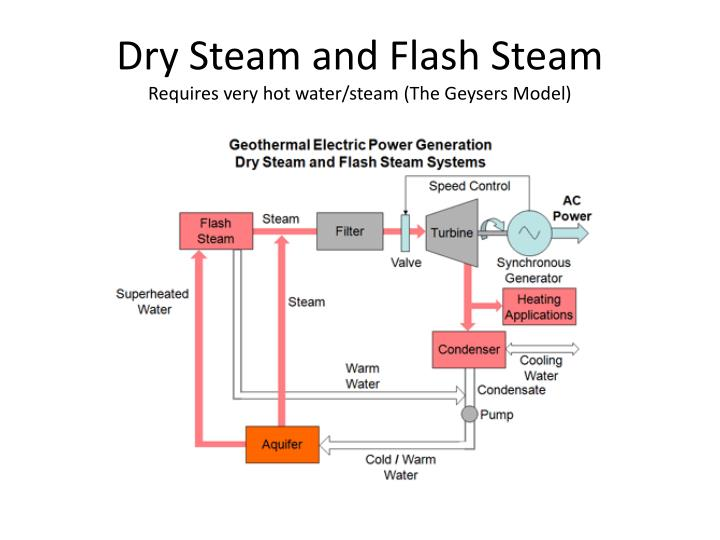 Dry Steam and Flash Steam