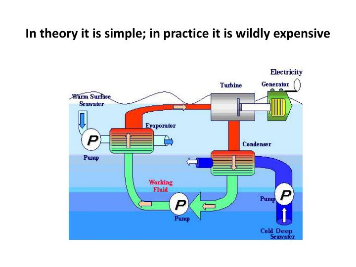 In theory it is simple; in practice it is wildly expensive
