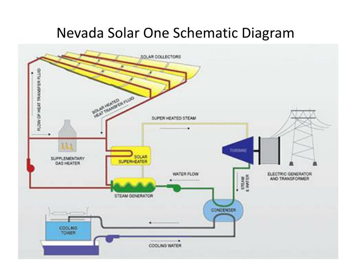 Nevada Solar One Schematic Diagram