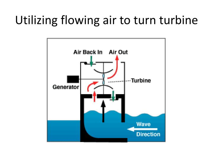 Utilizing flowing air to turn turbine
