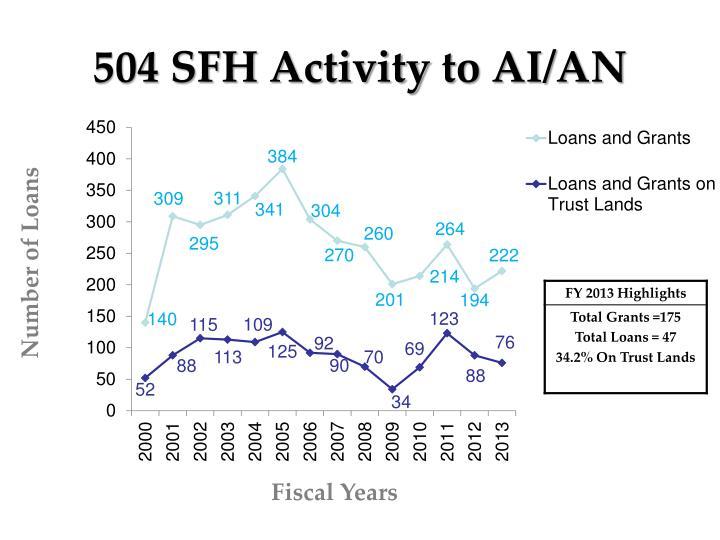 504 SFH Activity