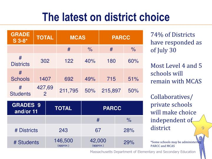 The latest on district choice