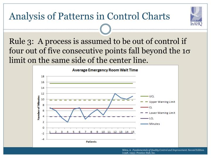 Analysis of Patterns in Control Charts