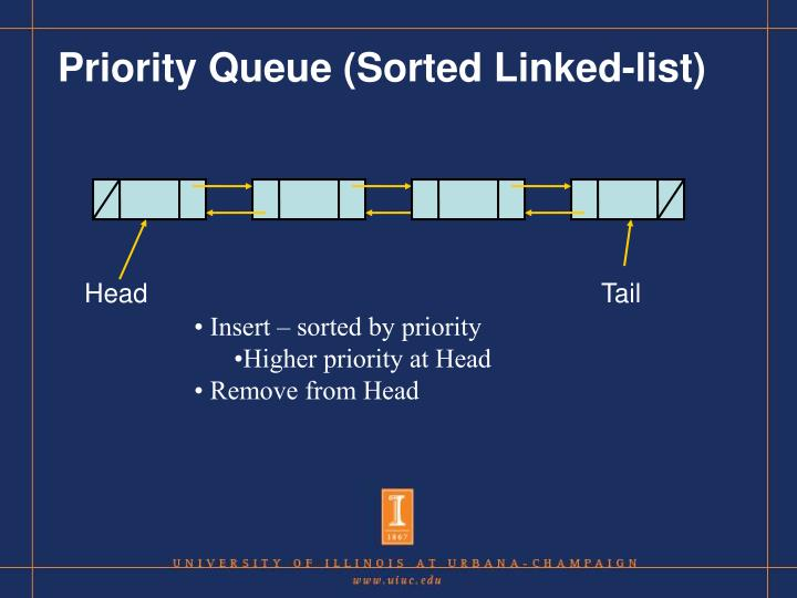 Priority Queue (Sorted Linked-list)