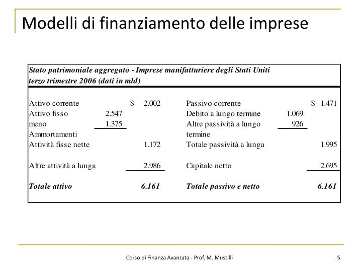 Modelli di finanziamento delle imprese
