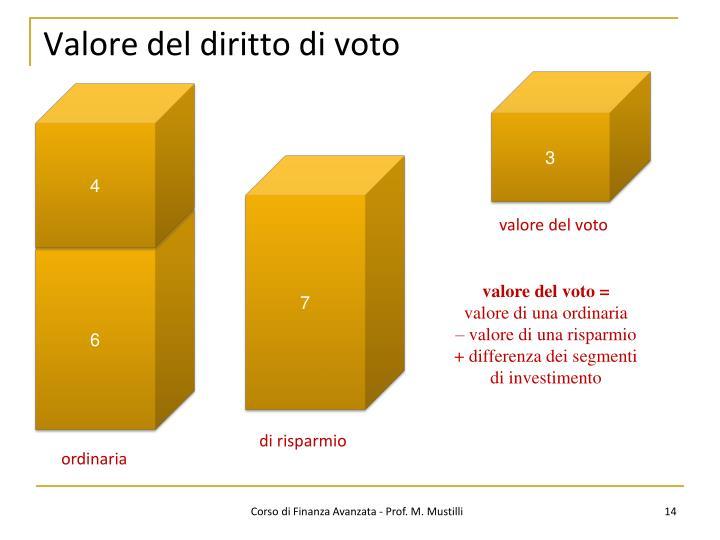 Valore del diritto di voto