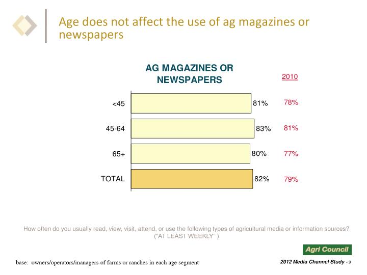 Age does not affect the use of ag magazines or newspapers