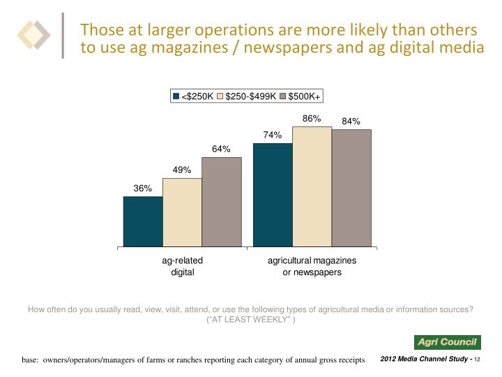 Those at larger operations are more likely than others to use ag magazines / newspapers and ag digital media