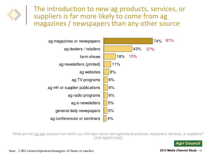 The introduction to new ag products, services, or suppliers is far more likely to come from ag magazines / newspapers than any other source