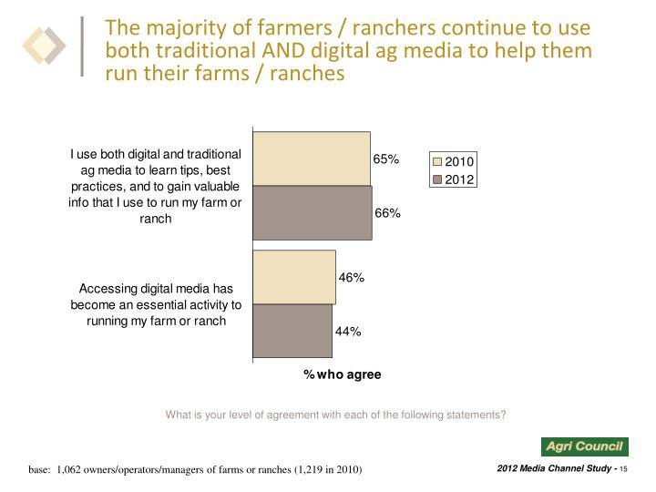 The majority of farmers / ranchers continue to use both traditional AND digital ag media to help them run their farms / ranches