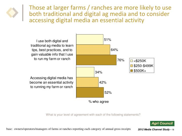 Those at larger farms / ranches are more likely to use both traditional and digital ag media and to consider accessing digital media an essential activity