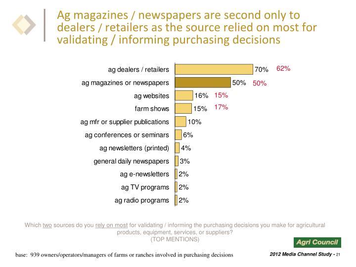 Ag magazines
