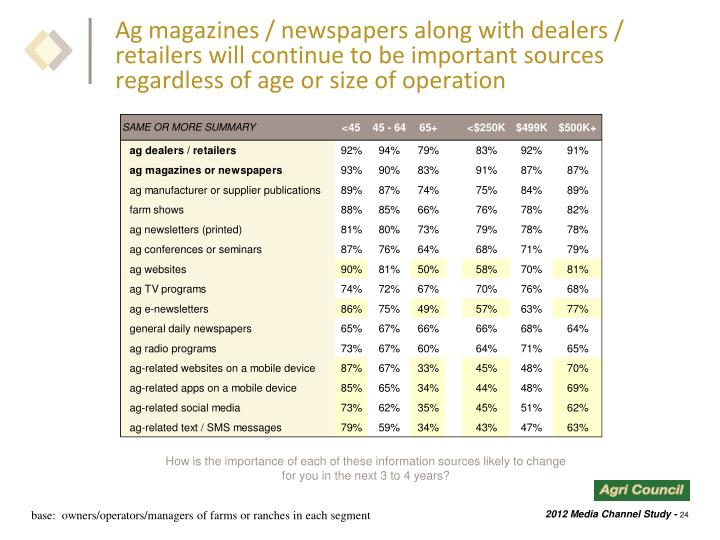 Ag magazines / newspapers along with dealers / retailers will continue to be important sources regardless of age or size of operation