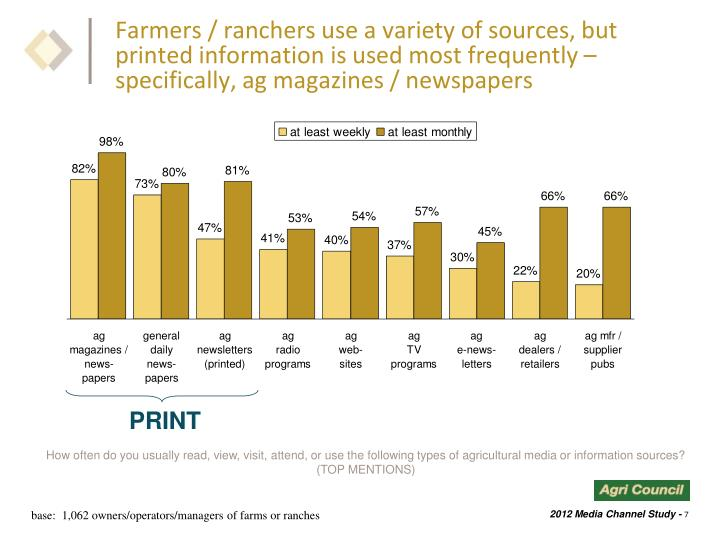 Farmers / ranchers use a variety of sources, but printed information is used most frequently – specifically, ag magazines / newspapers
