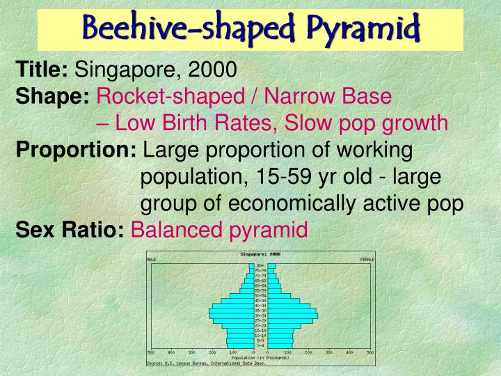 Beehive-shaped Pyramid