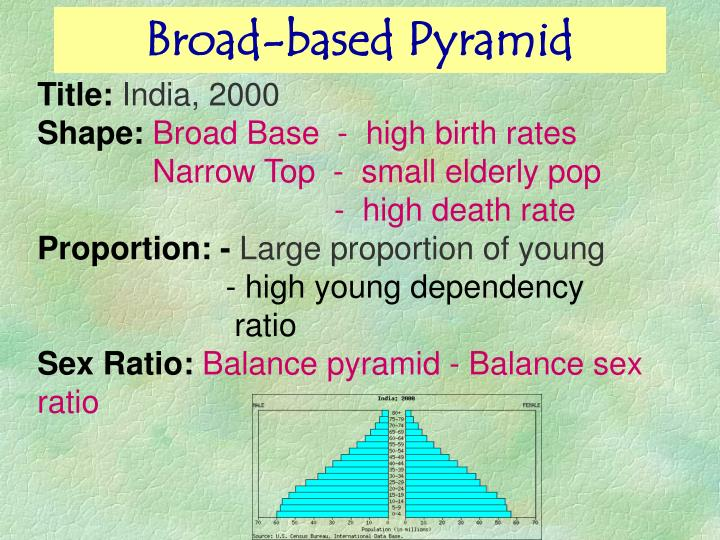 Broad-based Pyramid