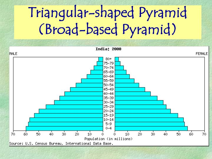 Triangular-shaped Pyramid