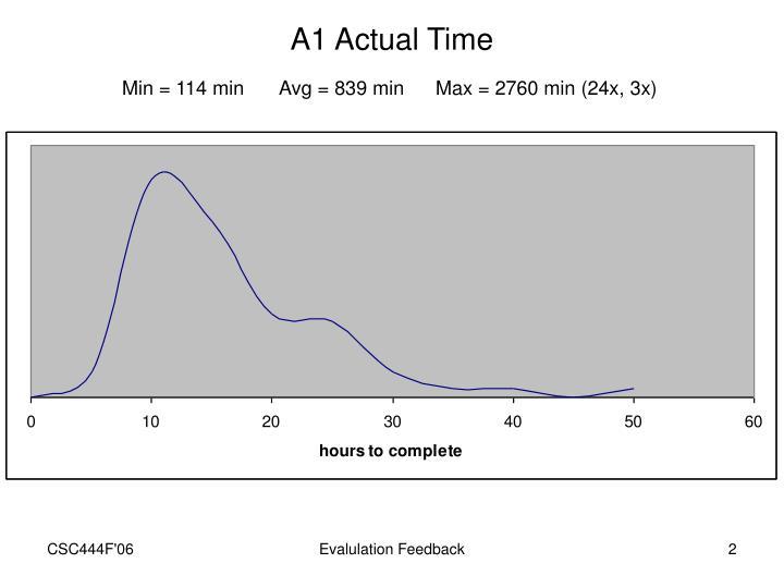 A1 Actual Time