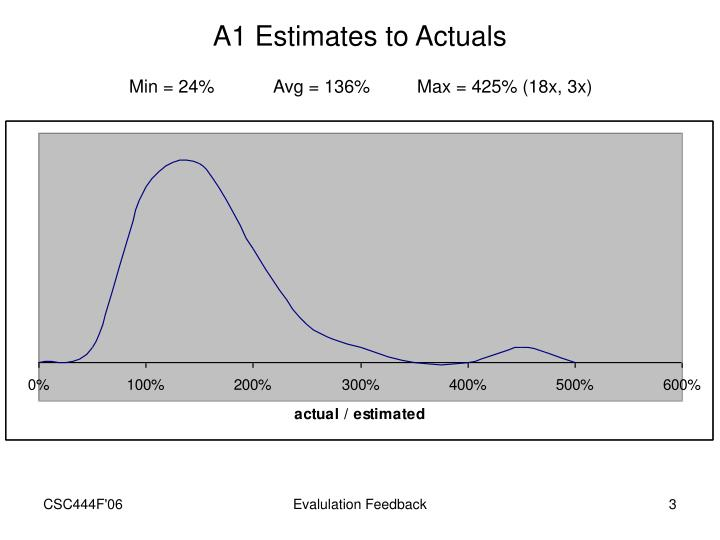 A1 Estimates to Actuals