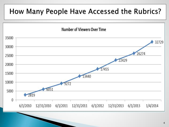 How Many People Have Accessed the Rubrics?