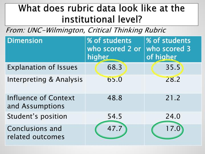 What does rubric data look like at the institutional level?