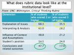 what does rubric data look like at the institutional level