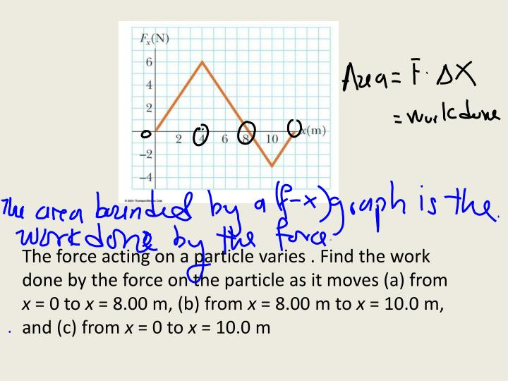 The force acting on a particle varies