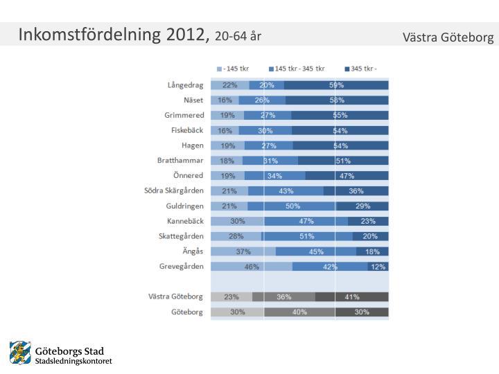 Inkomstfördelning 2012,