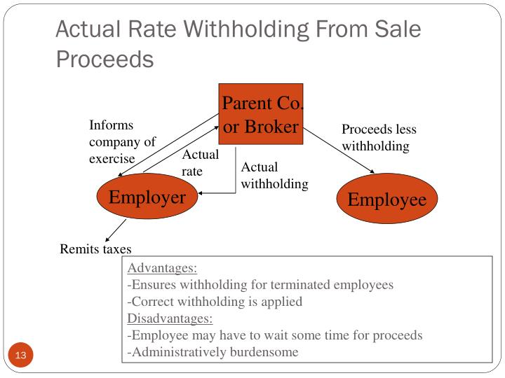 Actual Rate Withholding From Sale Proceeds