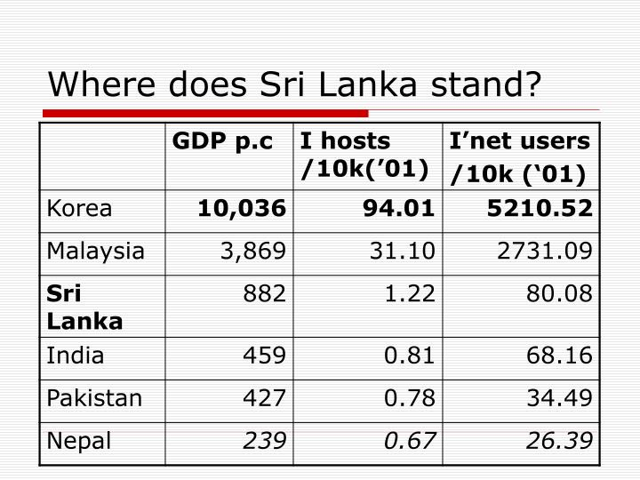 Where does Sri Lanka stand?