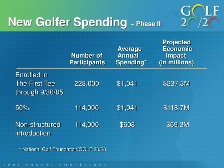 New Golfer Spending