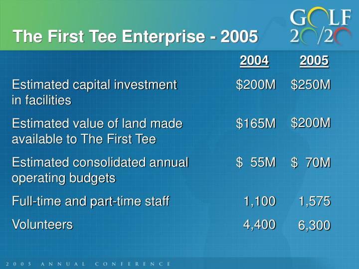 The First Tee Enterprise - 2005