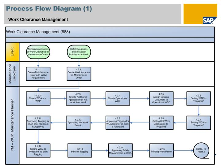 Process Flow Diagram (1)