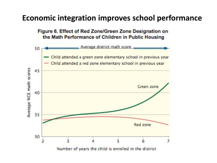 Economic integration improves school performance