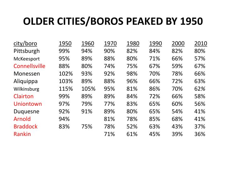 OLDER CITIES/BOROS