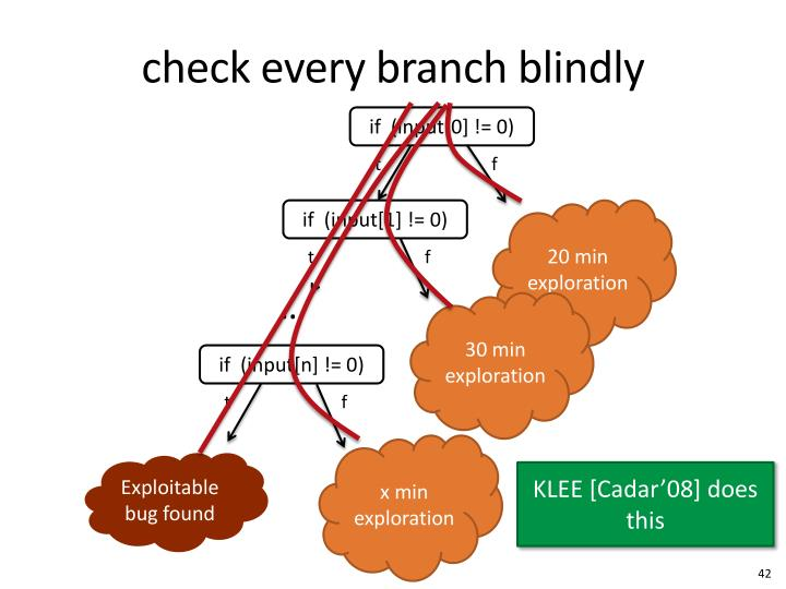 check every branch blindly