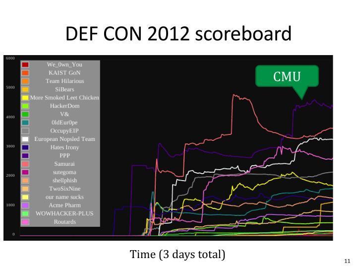 DEF CON 2012 scoreboard