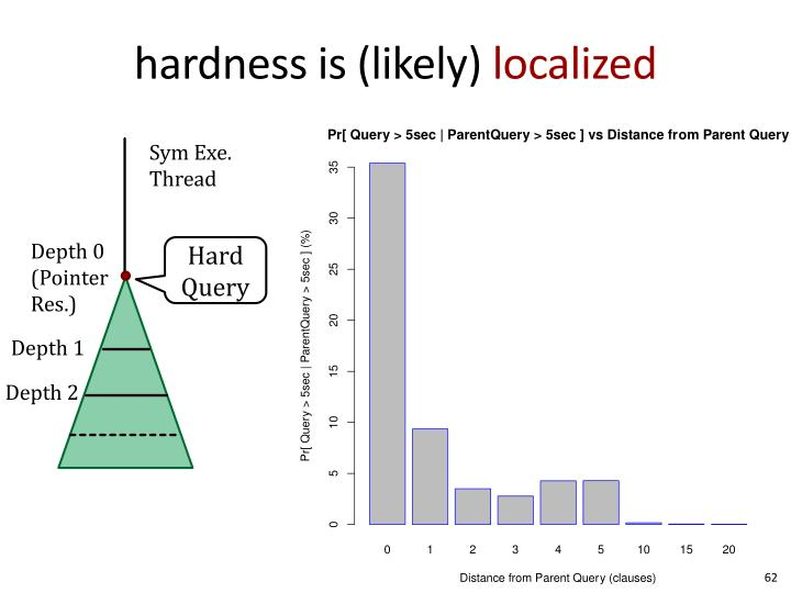 hardness is (likely