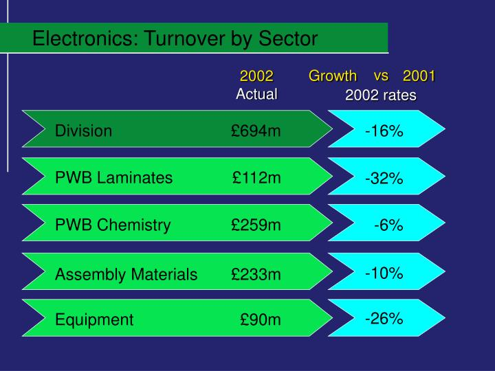 Electronics: Turnover by Sector