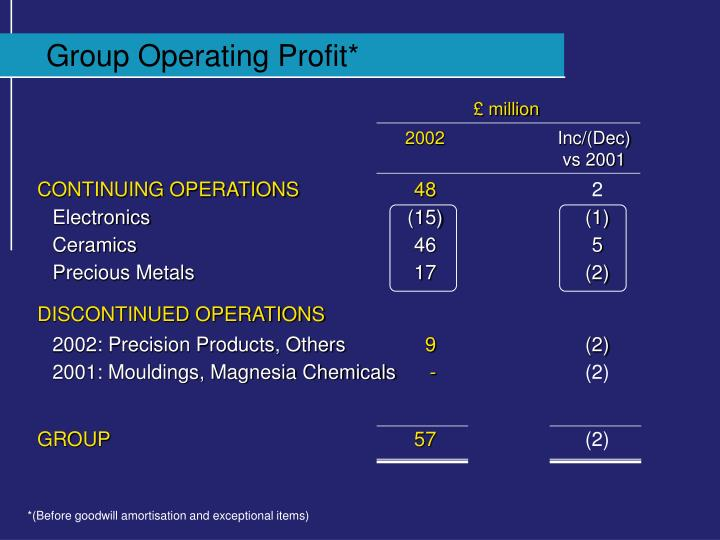 Group Operating Profit*