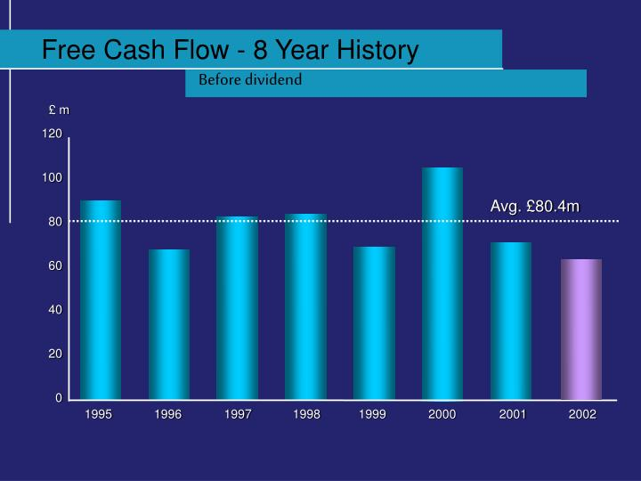Free Cash Flow - 8 Year History