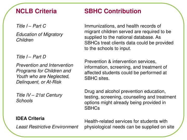 NCLB Criteria