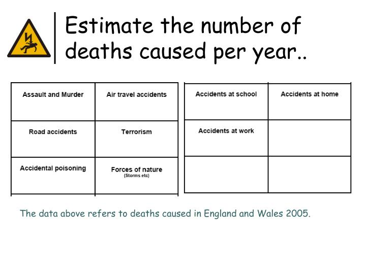 Estimate the number of deaths caused per year