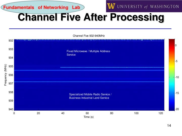 Channel Five After Processing
