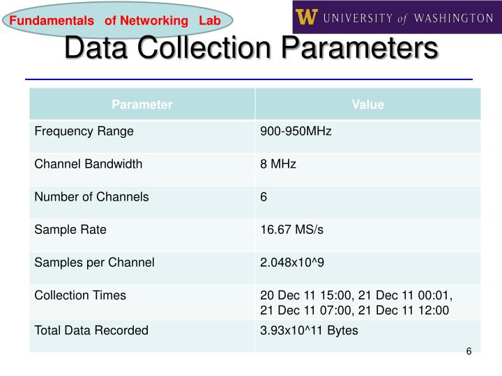 Data Collection Parameters