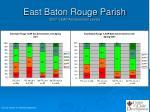 east baton rouge parish 2007 i leap achievement levels