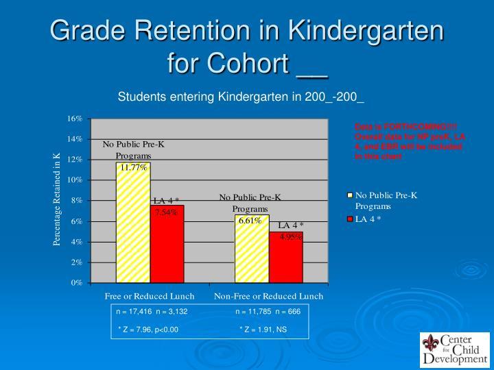 Grade Retention in Kindergarten for Cohort __