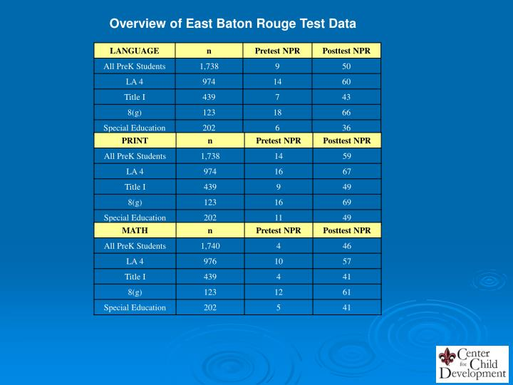 Overview of East Baton Rouge Test Data
