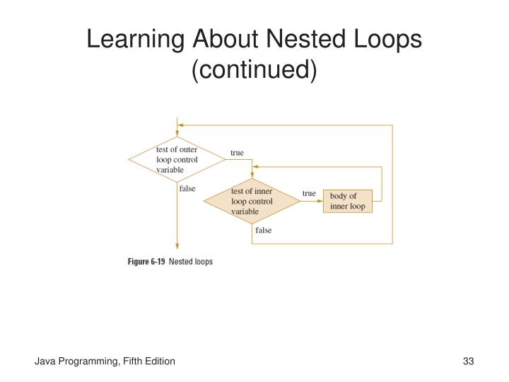 Learning About Nested Loops (continued)